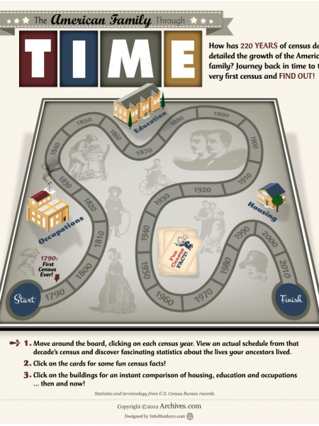 The American Family Through Time Infographic