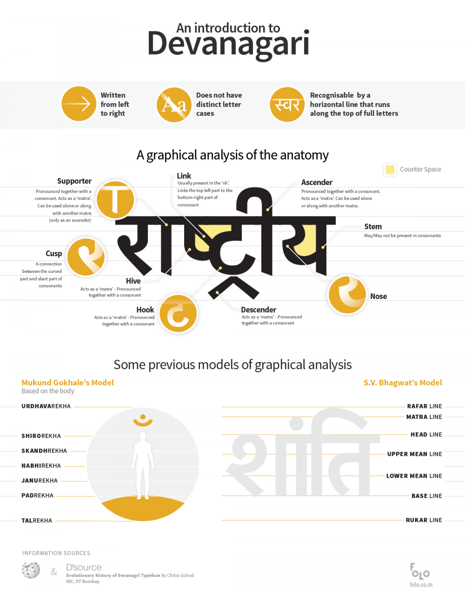 The Anatomy of Devanagari | Visual.ly