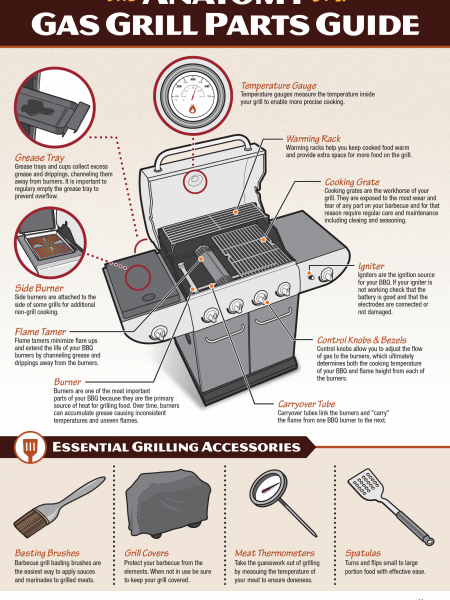 The Anatomy of a Gas Grill Infographic