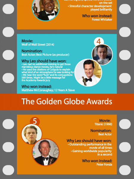 The Awards Leonardo DiCaprio Must Have Won [INFOGRAPHIC] Infographic