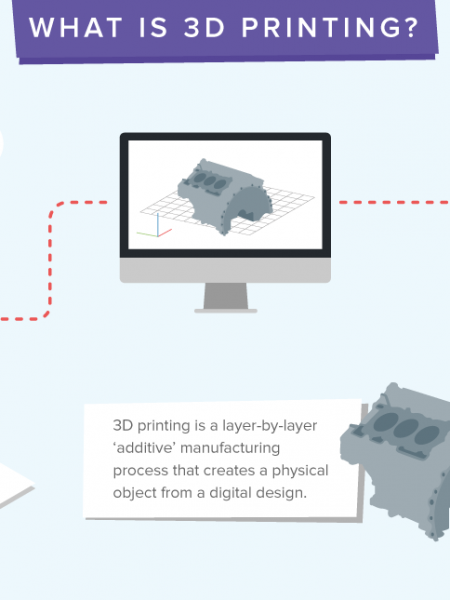 The Beginners Guide to 3D Printing Infographic