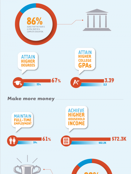 The Benefits of Educational Travel Infographic
