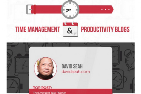 The Best Time Management and Productivity Blogs Infographic