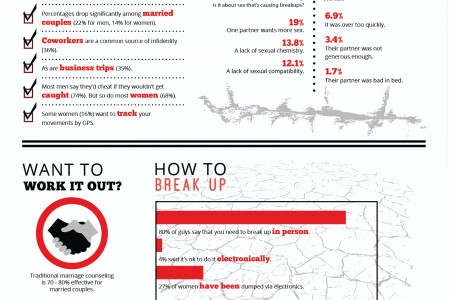 The Breaking Up Saga Infographic