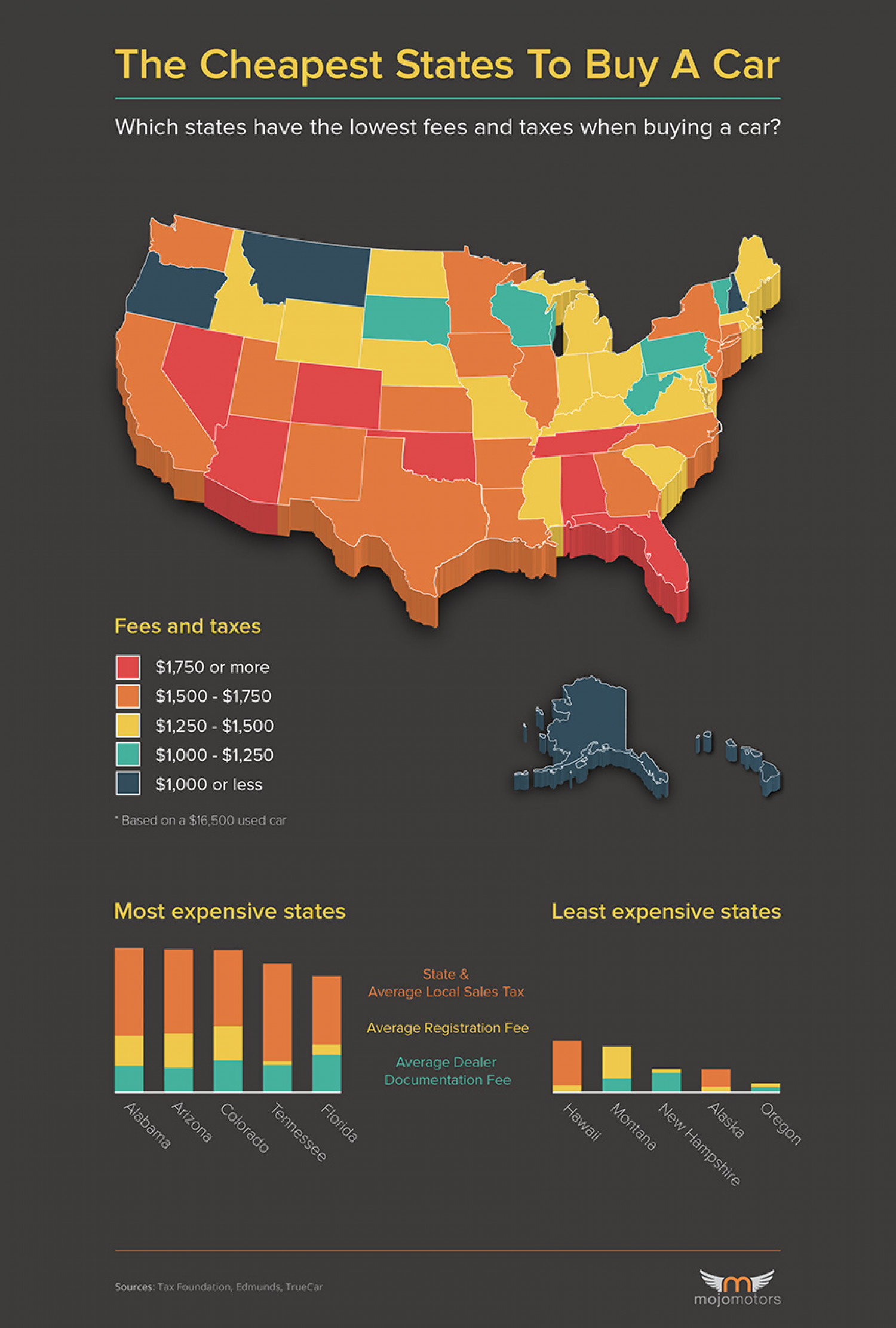 The Cheapest States To Buy A Car Infographic
