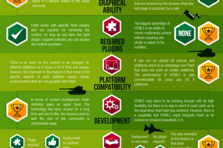 The Cold War Between Adobe Flash and HTML5 Infographic