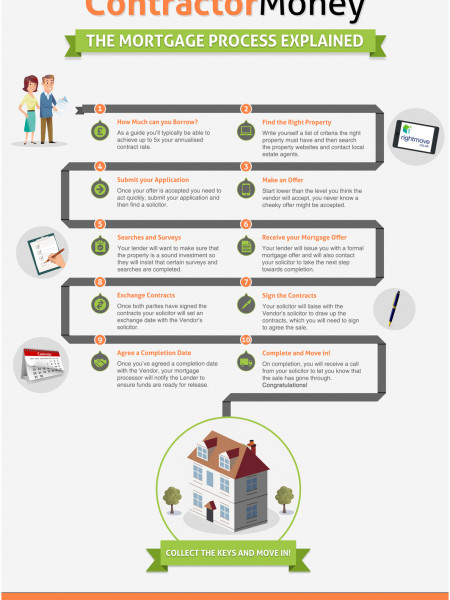 The Contractor Mortgage Process Explained Infographic