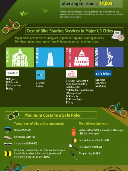The Cost of Bike Sharing Infographic