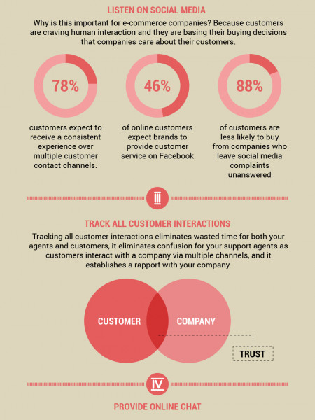 The Customer Service Guide For E-Commerce Infographic