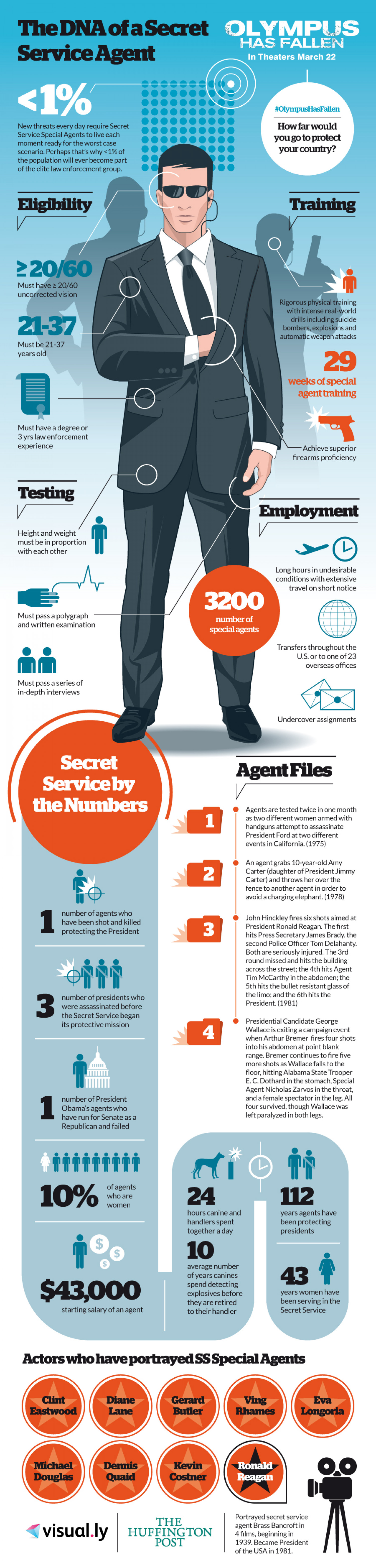 The DNA of a Secret Service Agent Infographic