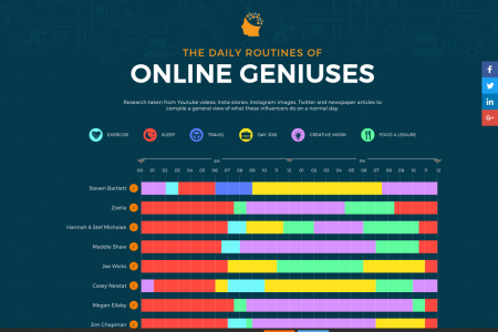 The Daily Routines Of Online Geniuses Infographic