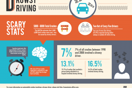 The Dangers of Drowsy Driving Infographic