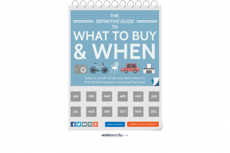 The Definitive Guide To What To Buy & When Infographic