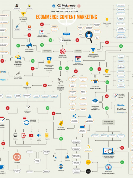 The Definitive Guide to Ecommerce Content Marketing Infographic