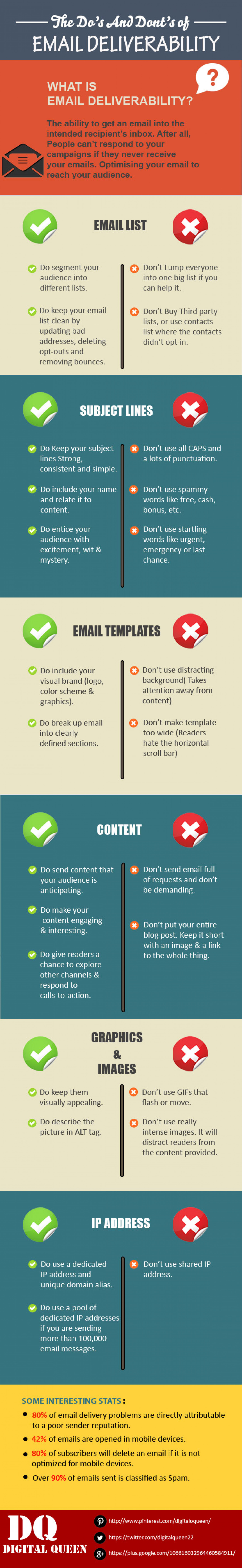 The Do's and Don'ts of Email Deliverability Infographic