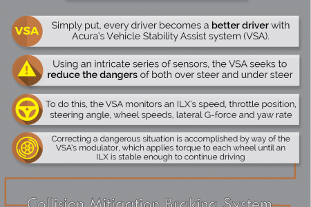 The Efficiency of the 2016 Acura ILX's Braking and Stability Systems Infographic