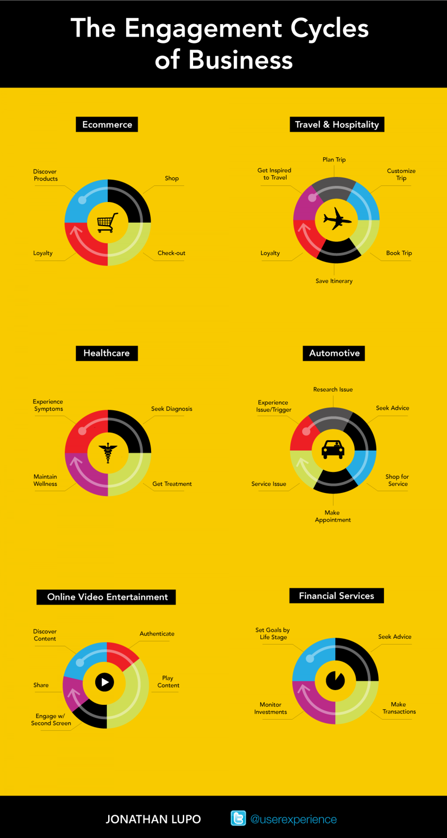 The Engagement Cycles of Business Infographic