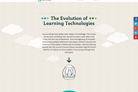 The Evolution of Learning Technologies Infographic