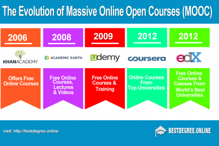 The Evolution of Massive Online Open Course (MOOC) Infographic