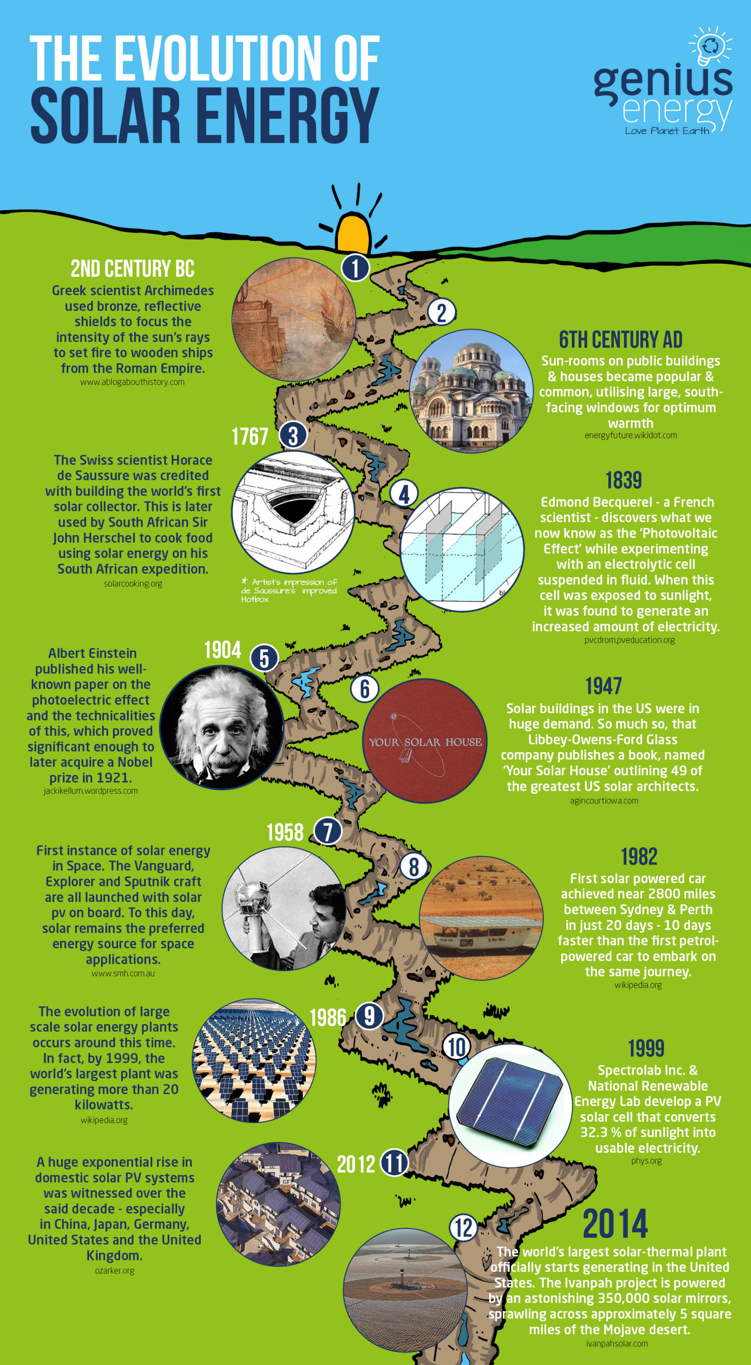 the history and application of solar energy The wind is a free, clean, and inexhaustible energy source it has served humankind well for many centuries by propelling ships and driving wind.