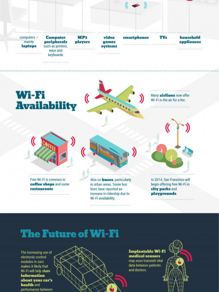 The Evolution of Wi-Fi Infographic