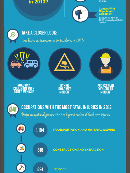 The Facts About Fatal Workplace Injuries Infographic