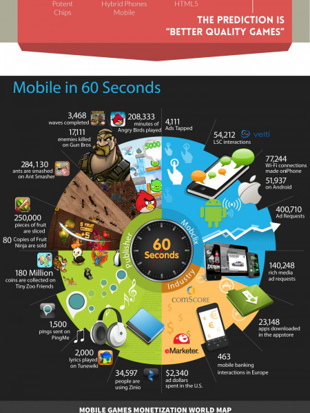 The Feature of Mobile Games Infographic