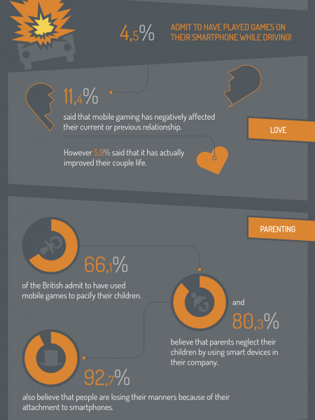 The Flip Side of Loving Your Smart Device Infographic