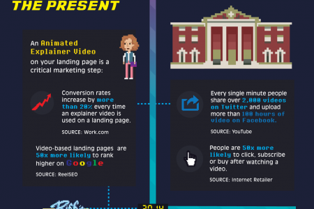 The Future of Online Marketing Depends on Explainer Videos Infographic