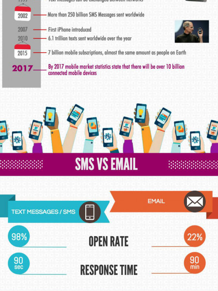 The Future of SMS Marketing  Infographic