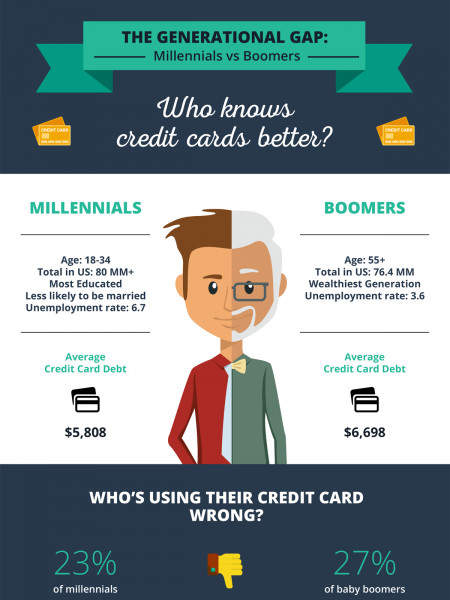 The Generational Gap: Millennials vs Boomers. Whoknows  creditcardsbetter? Infographic