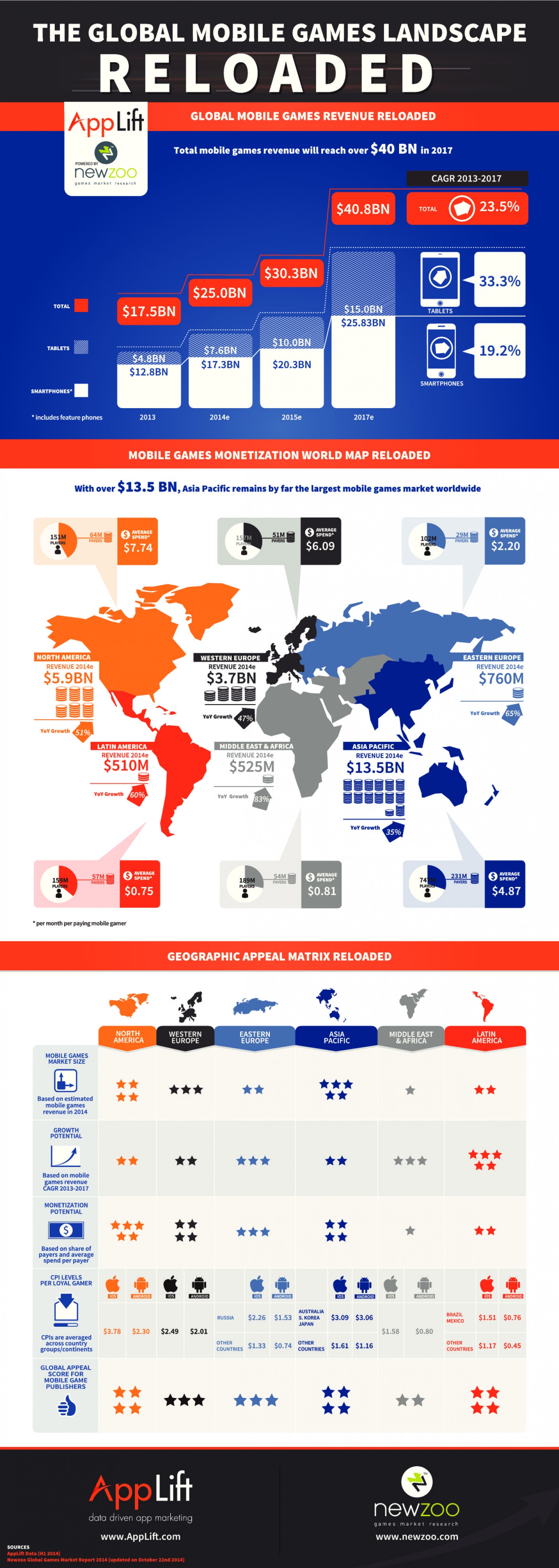 The Global Mobile Games Landscape RELOADED Infographic
