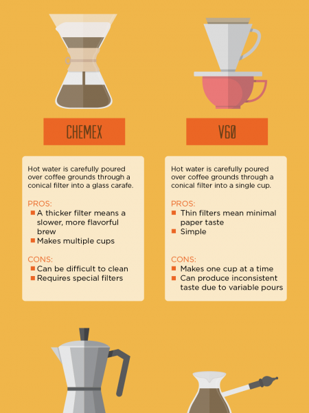 The Good, The Bad, The Coffee Infographic