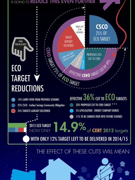 The Gravity of ECO Cuts Infographic
