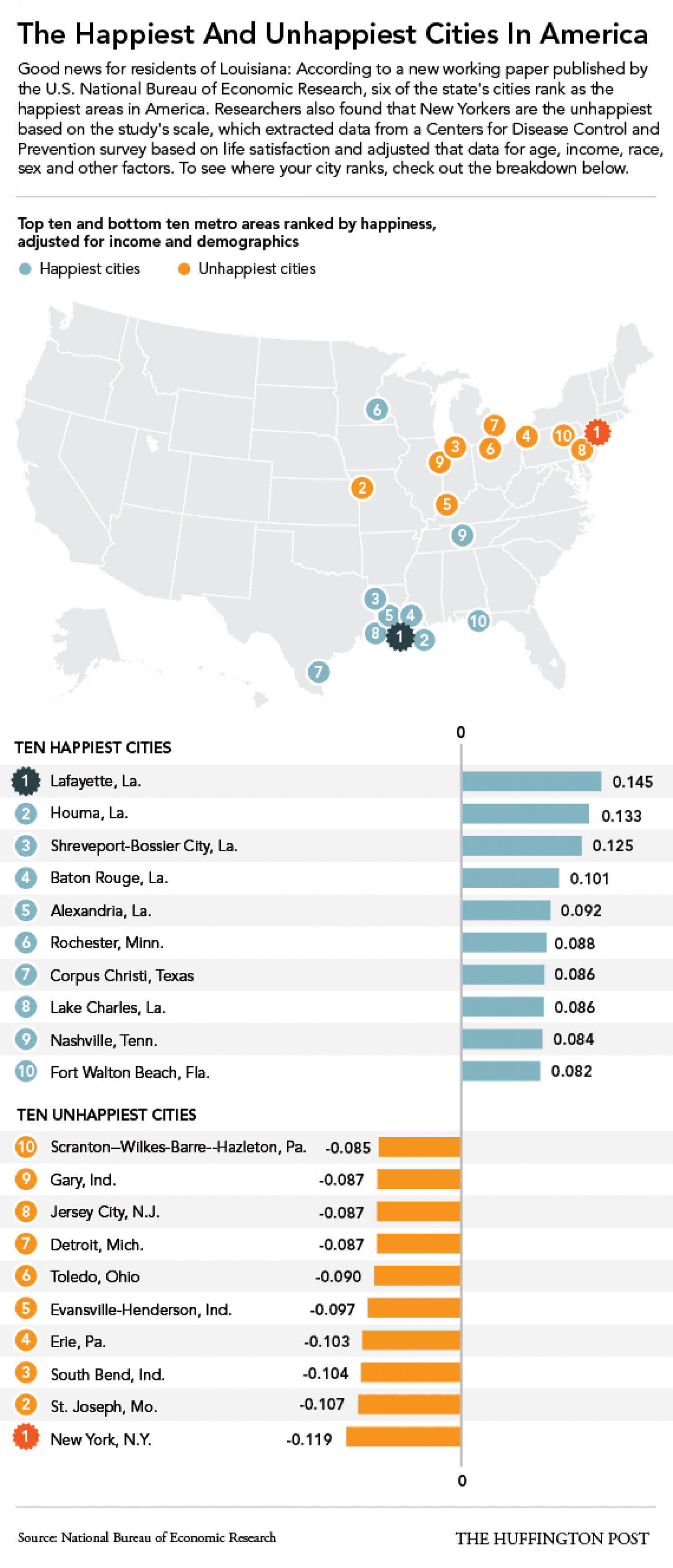 The Happiest And Unhappiest Cities in America Infographic