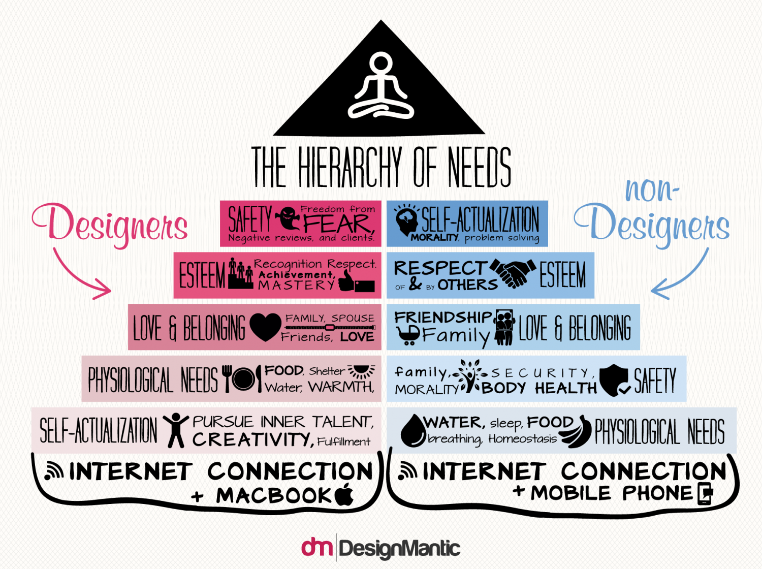 The Hierarchy Of Needs : Designers Vs. Non-Designers! Infographic