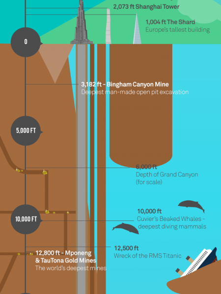 The Highest & Lowest Points on Earth Infographic