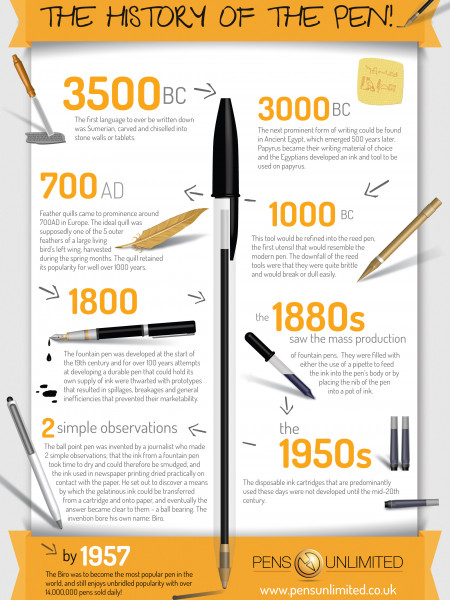 The History Of The Pen Infographic