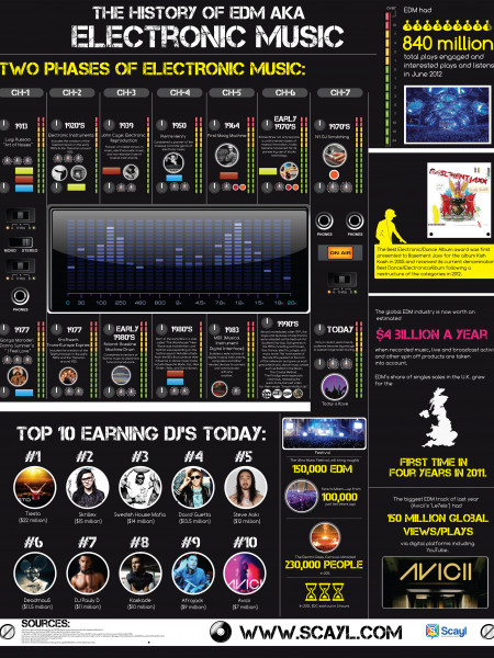 The History of EDM Aka Electronic Music Infographic