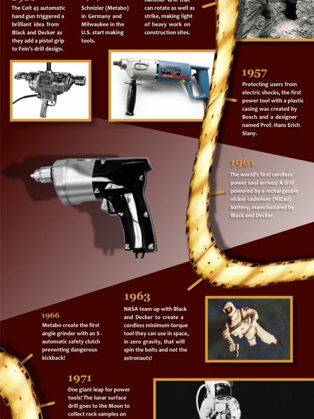 The History of Power Tools: The Highlights Infographic