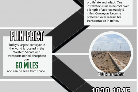 The History of the Conveyor Infographic