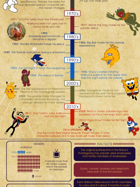 The History of the Macy's Thanksgiving Day Parade Infographic