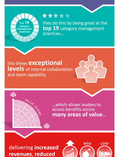 The Impact Of Being Great At Category Management Infographic