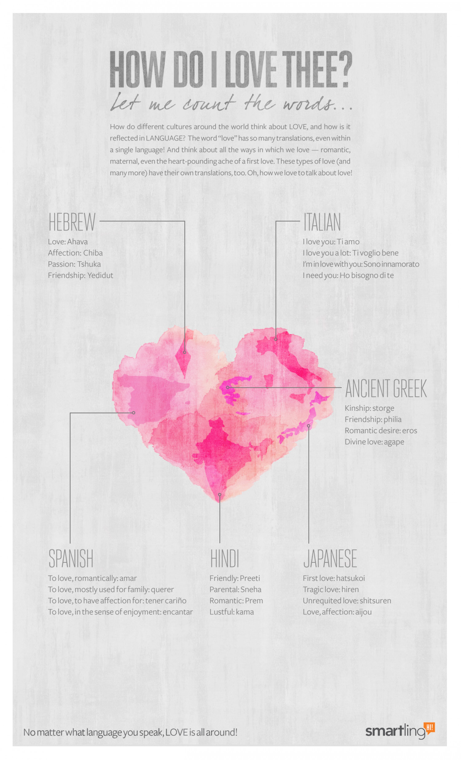 How Do I Love Thee Infographic
