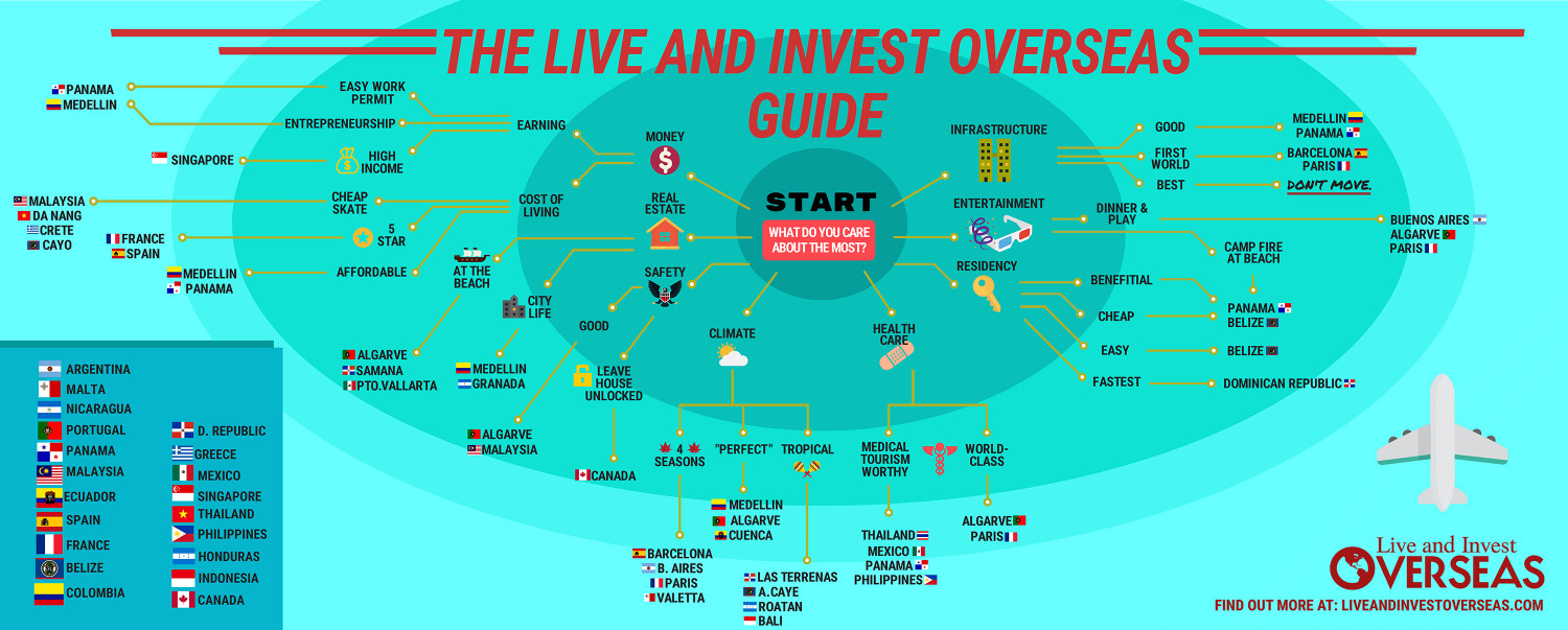 The Live and Invest Overseas Guide Infographic