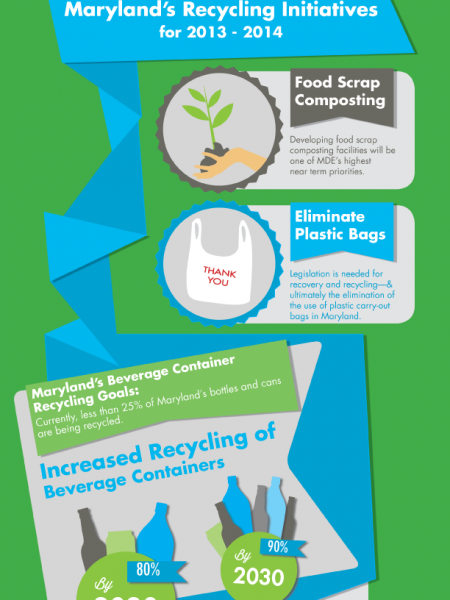 The Maryland Greenhouse Gas Reduction Plan Infographic