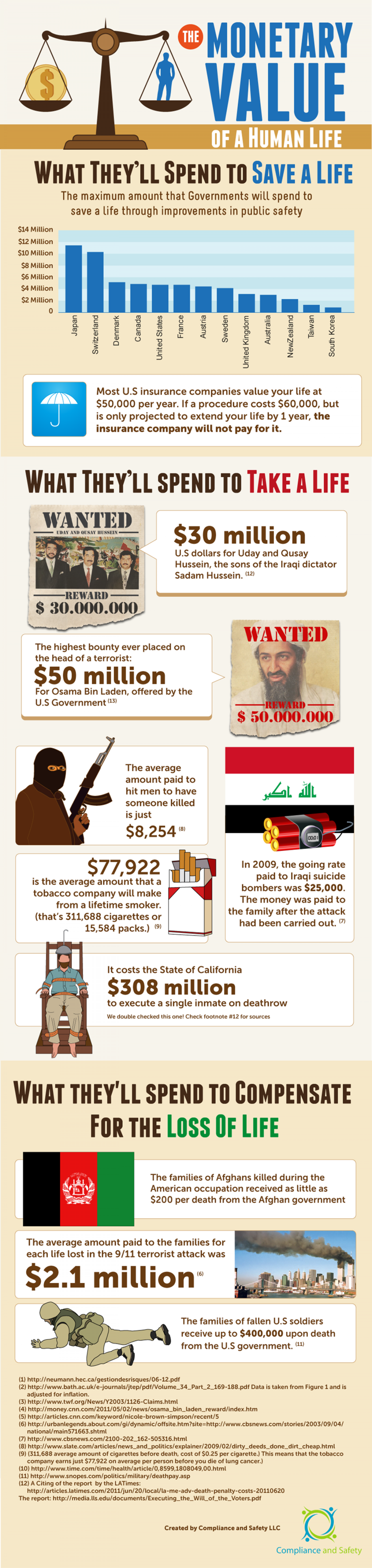 The Monetary Value of a Human Life Infographic