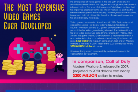 The Most Expensive Video Games Ever Developed Infographic