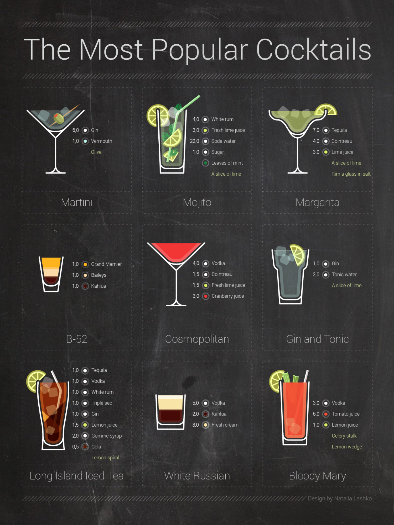 The Most Popular Coctails Infographic