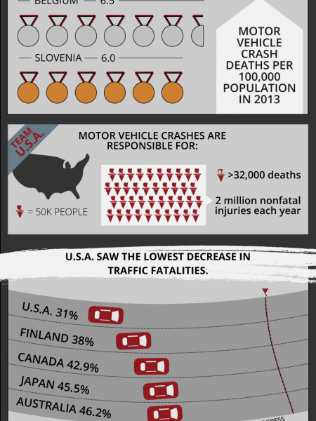 The Most Traffic Fatalities in the World Infographic